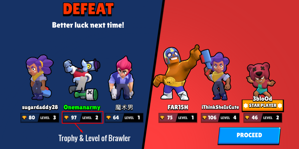 Trophy and Brawler level