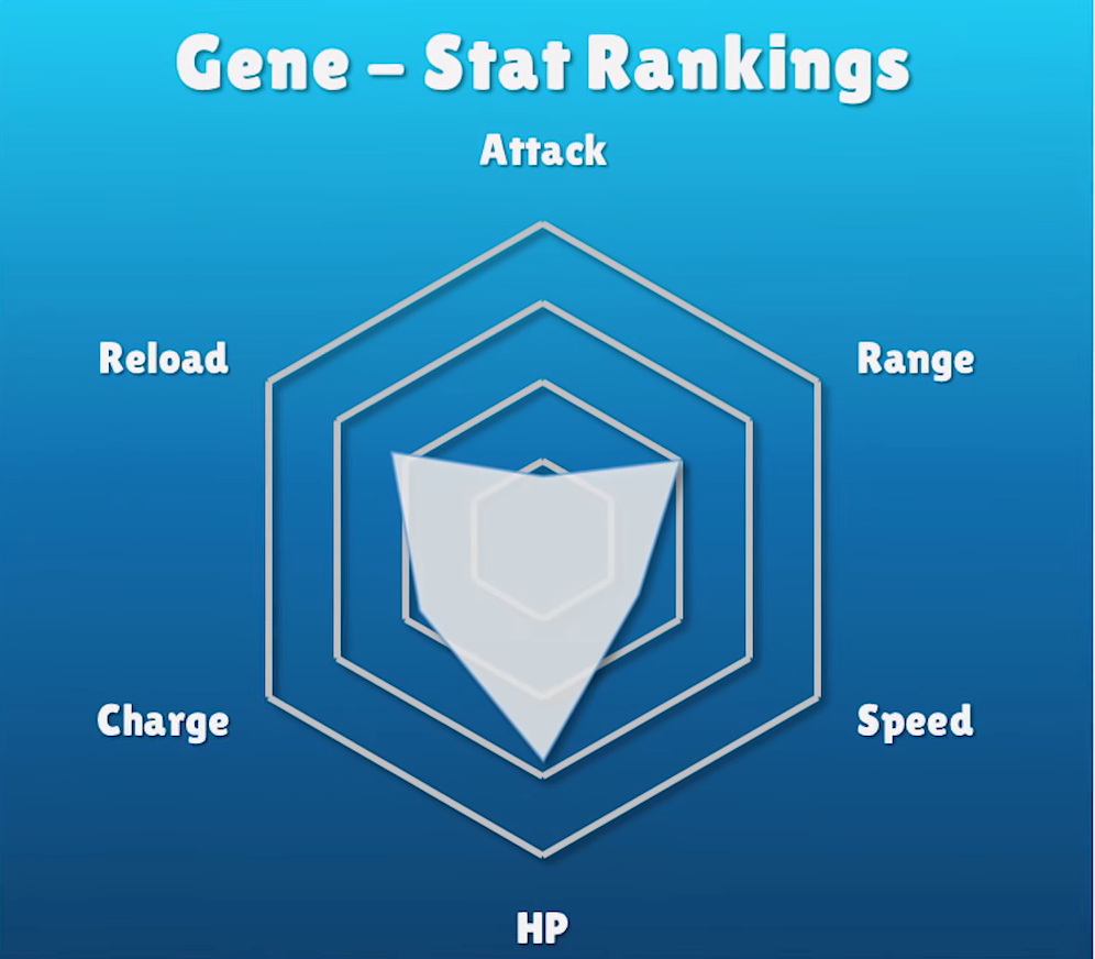 Gene Brawl Stars Wiki, Guide, Tips - Everything We know till Now!